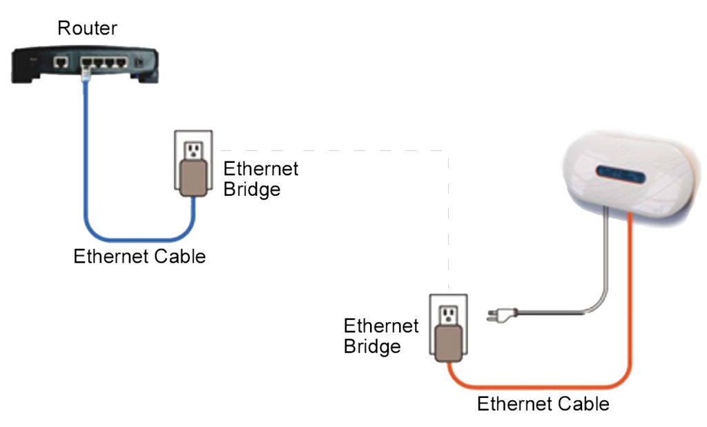 Troubleshoot Envoy Gateway Network Connection